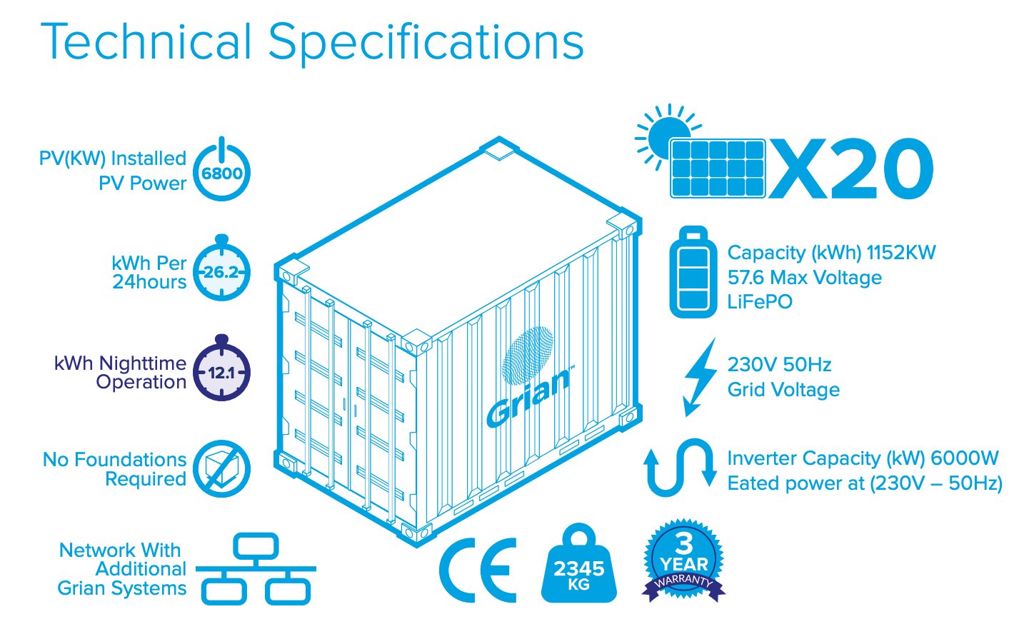 grian technical specs - disaster relief